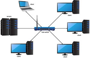 LAN-Local Area Network