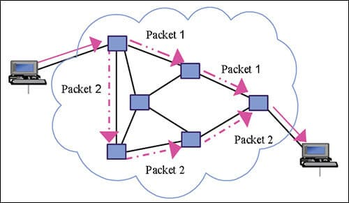Packet Switching-Who invented the internet
