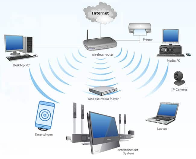 What Is Wifi Connection In Hindi