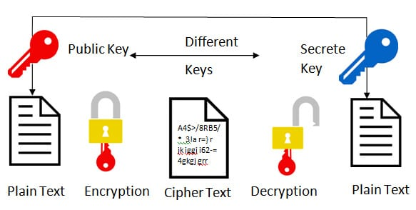 Symmetric Encryption In Hindi