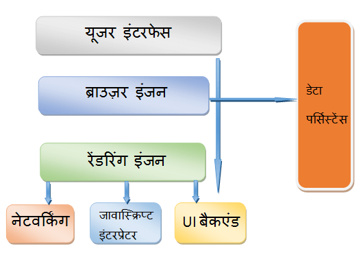 1-Browser in Hindi