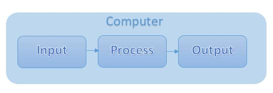 Functionalities of a Computer