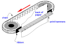 Chain Printers in Hindi