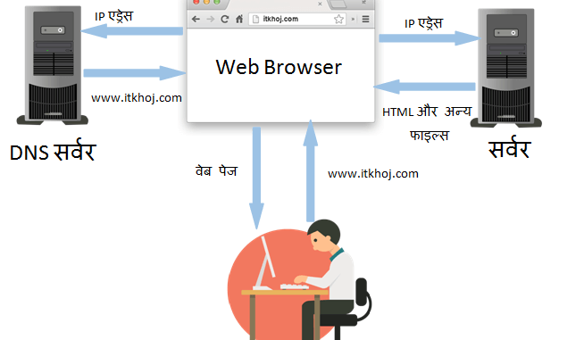 2-Browser in Hindi