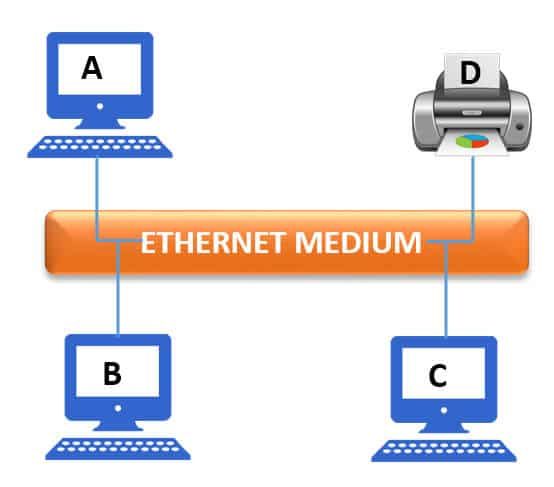 Ethernet Hindi