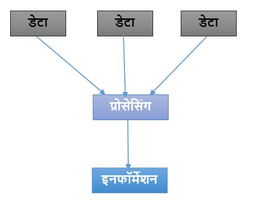 Difference Between Data and Information in Hindi