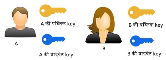Blockchain Hindi