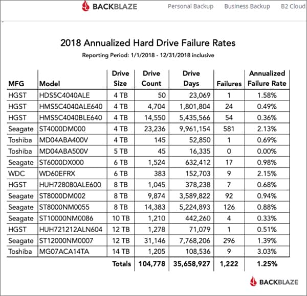 Backblaze Hard Drive Failure Test Hindi