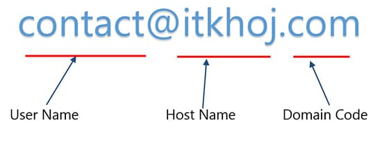 Email Terms in Hindi