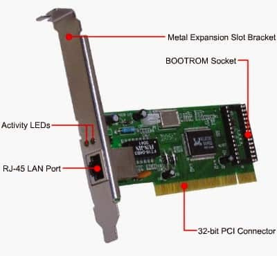 Network Interface Card in Hindi